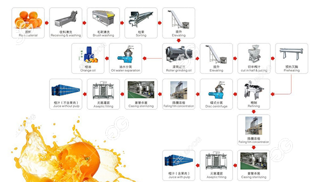 process of making citrus juice